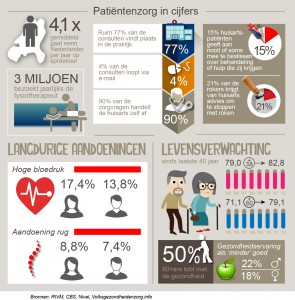 patientenzorg in cijfers